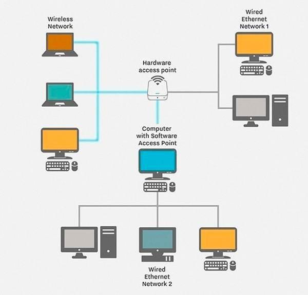 LAN hardware_access_desktop